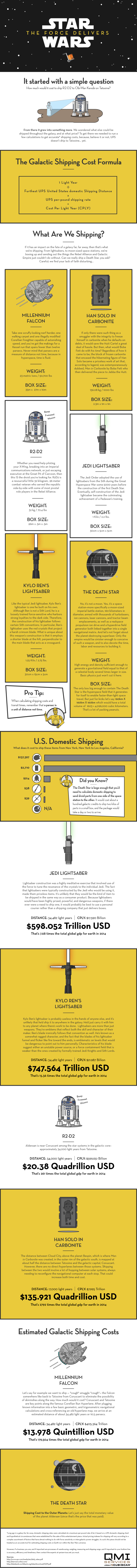 star-wars-shipping-infographic-final